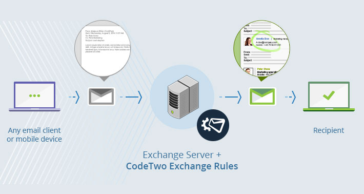 How CodeTwo Exchange Rules add email signatures
