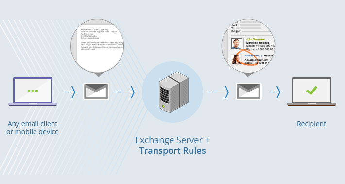 How Exchange transport rules add email signatures